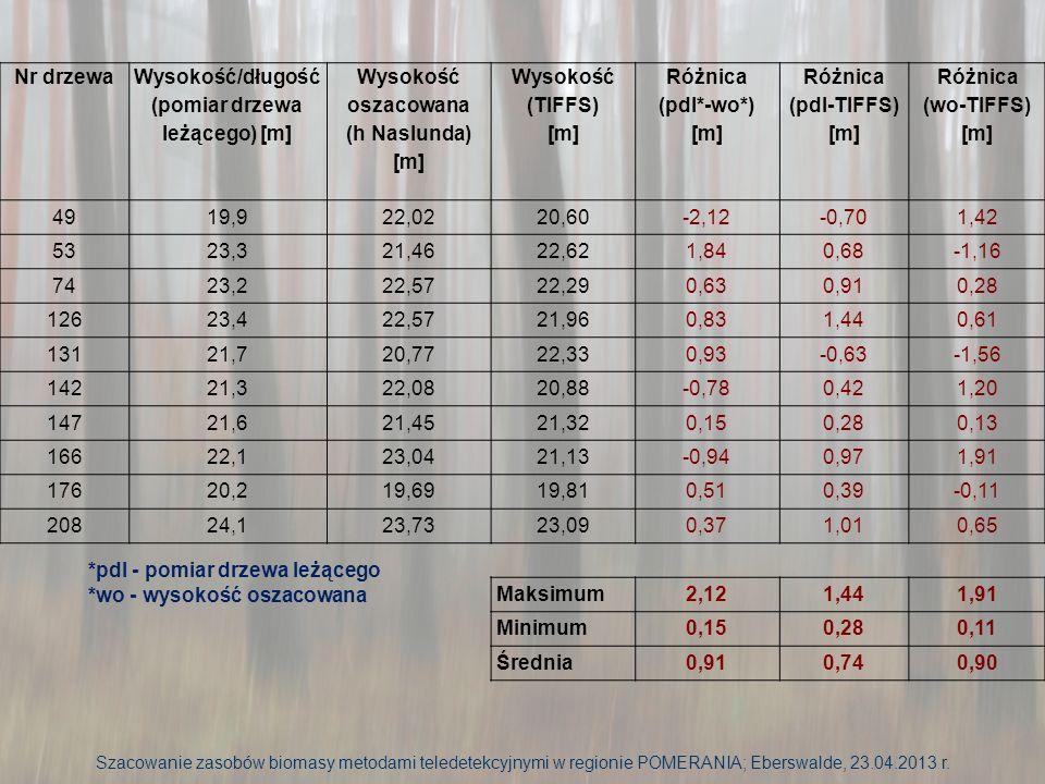 Wysokość/długość (pomiar drzewa leżącego) [m]